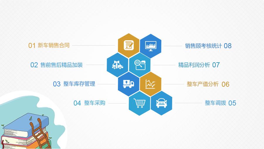 上海元动软件有限公司|汽车集团管理系统|汽车