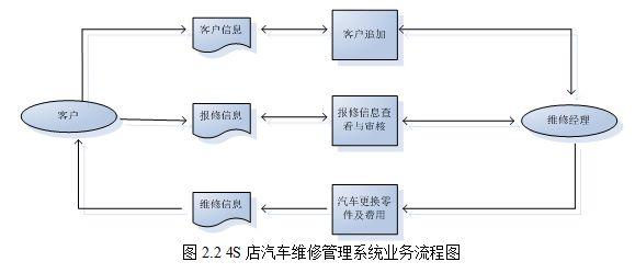 汽车机电维修流程图